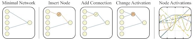 Нечувствительные к весам нейронные сети (WANN) - 3