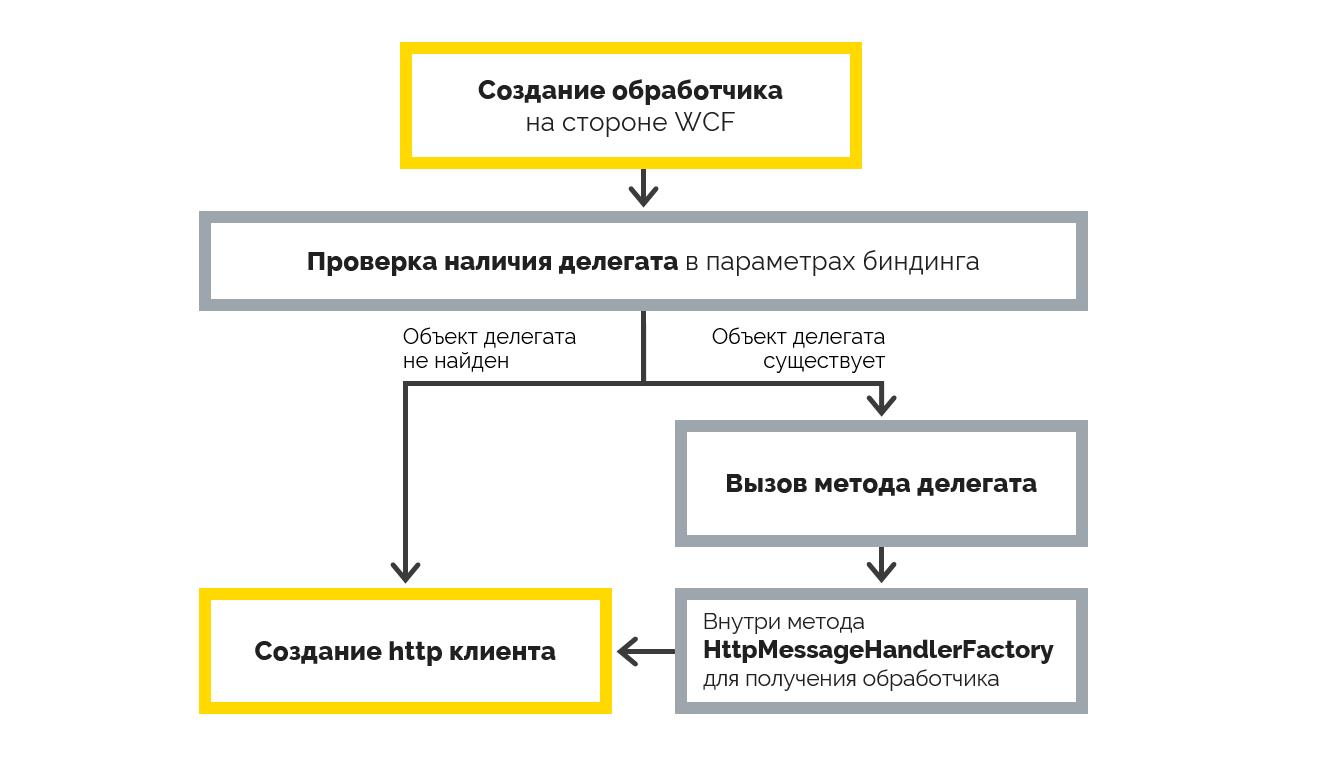 Реализация пула соединений в WCF для .Net Core с использованием HttpClientFactory - 2
