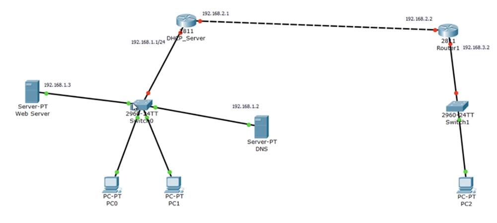 Тренинг Cisco 200-125 CCNA v3.0. День 26. DNS и DHCP - 10