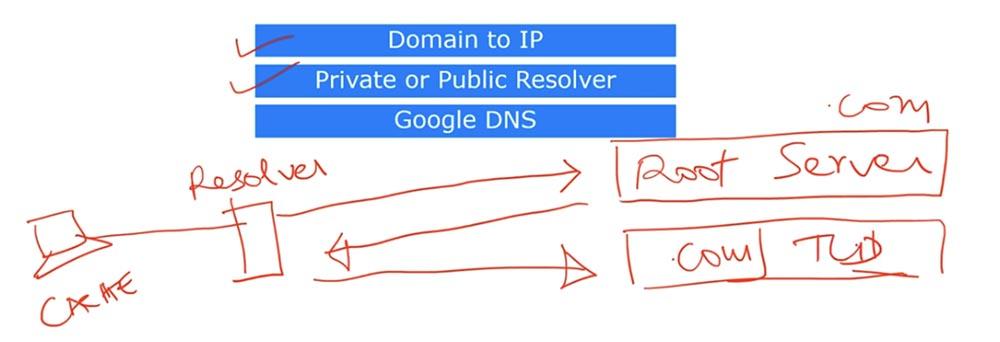 Тренинг Cisco 200-125 CCNA v3.0. День 26. DNS и DHCP - 6