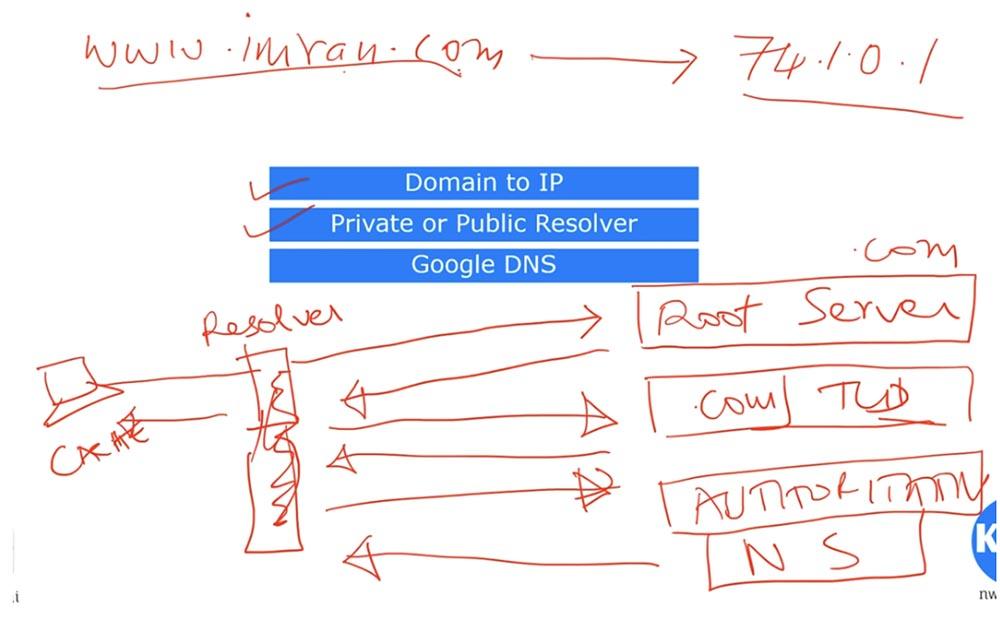 Тренинг Cisco 200-125 CCNA v3.0. День 26. DNS и DHCP - 7