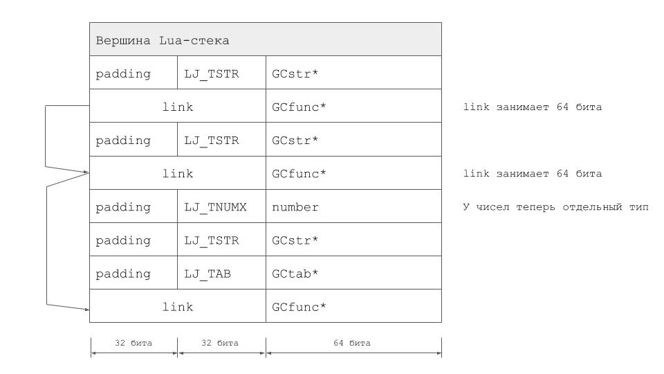 Lua-стек при использовании LuaVela