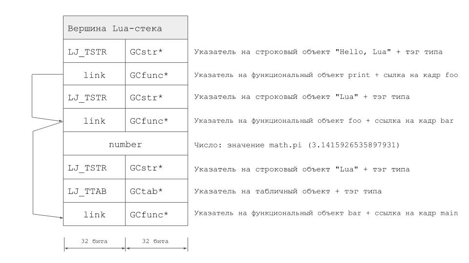 Lua-стек при использовании LuaJIT 2.0