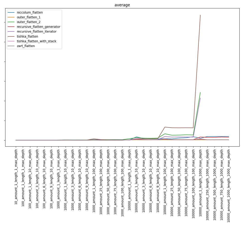 Распаковка вложенных списков неопределенной глубины - 1