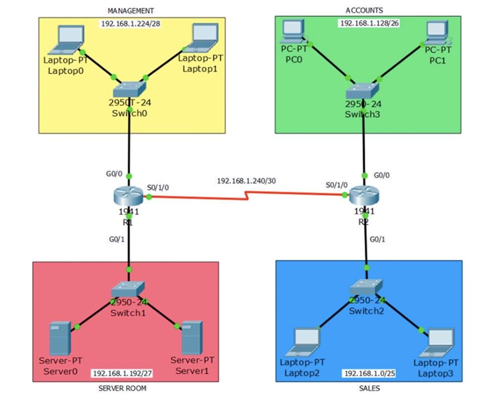 Тренинг Cisco 200-125 CCNA v3.0. День 27. Введение в AСL. Часть 1 - 1