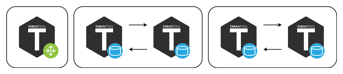 Тarantool Cartridge: шардирование Lua-бекенда в три строчки - 7