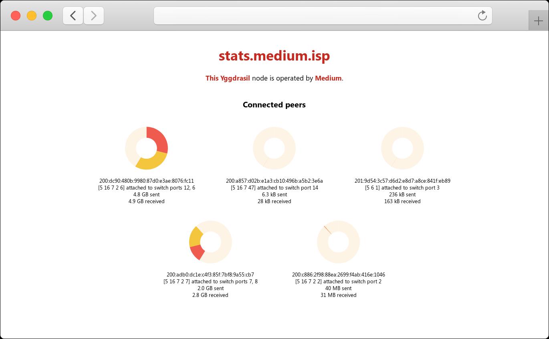 Что нам стоит Mesh построить: как децентрализованный интернет-провайдер «Medium» делает новый Интернет на базе Yggdrasil - 4