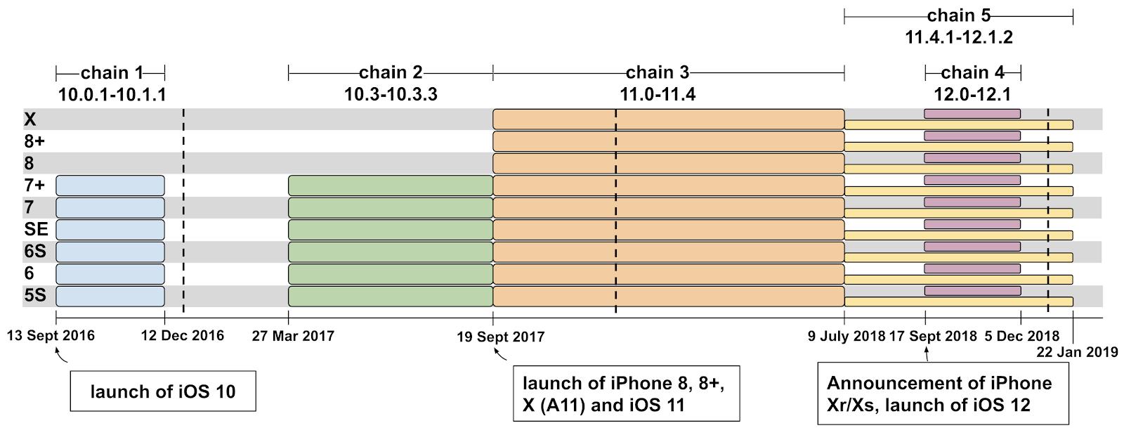 Смартфоны Apple с iOS от 10 до 12 версии два года были уязвимы для атак после посещения сайтов со зловредами - 1