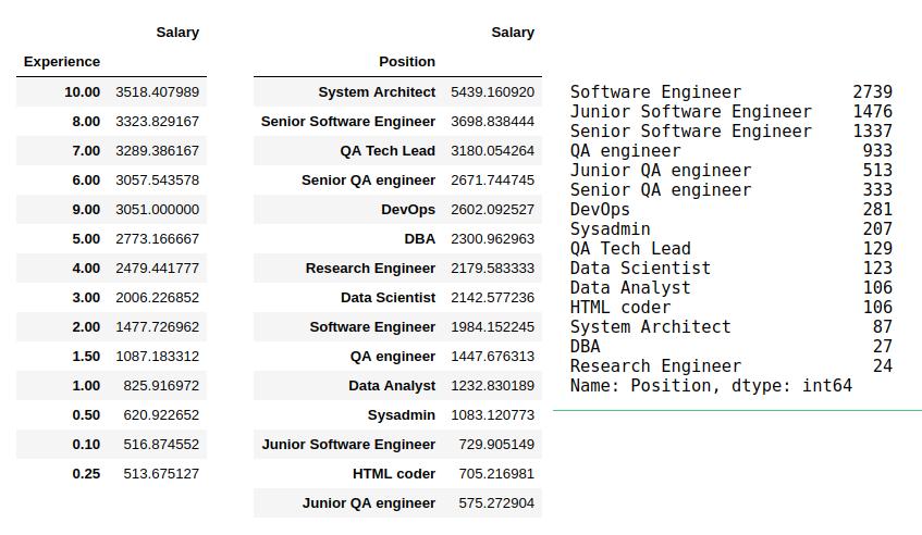 Расчет нулевой гипотезы, на примере анализа зарплат украинских программистов - 2