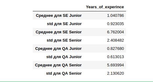 Расчет нулевой гипотезы, на примере анализа зарплат украинских программистов - 3