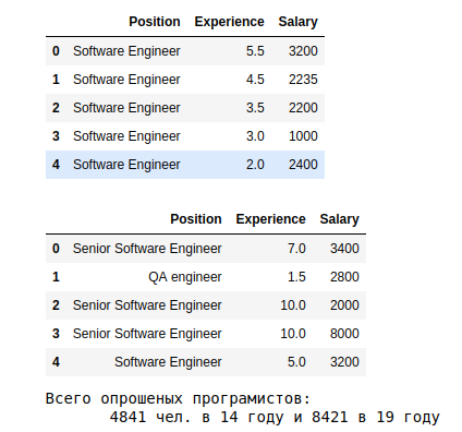 Расчет нулевой гипотезы, на примере анализа зарплат украинских программистов - 1