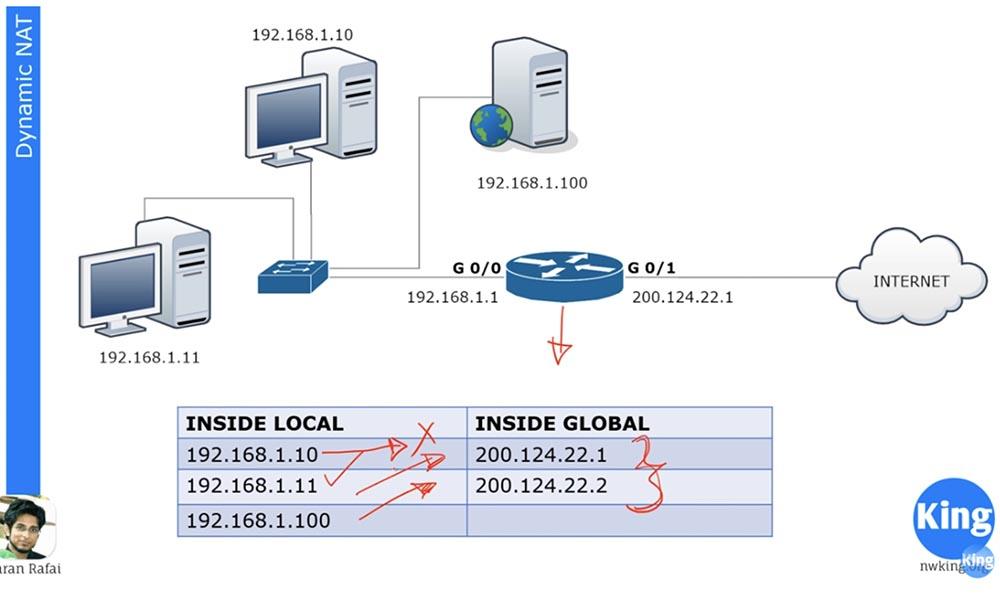 Тренинг Cisco 200-125 CCNA v3.0. День 29. PAT и NAT - 10