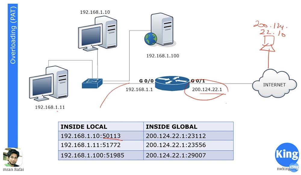 Тренинг Cisco 200-125 CCNA v3.0. День 29. PAT и NAT - 11