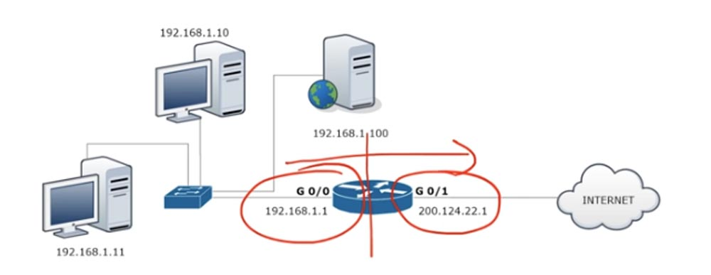 Тренинг Cisco 200-125 CCNA v3.0. День 29. PAT и NAT - 12