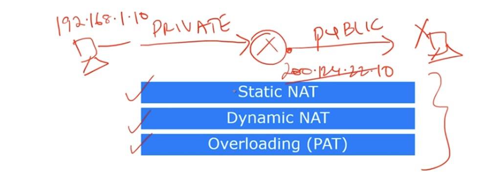 Тренинг Cisco 200-125 CCNA v3.0. День 29. PAT и NAT - 6