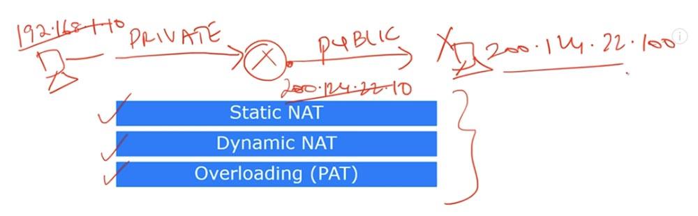 Тренинг Cisco 200-125 CCNA v3.0. День 29. PAT и NAT - 7