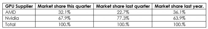 За квартал доля AMD на рынке дискретных видеокарт выросла на 10 процентных пунктов