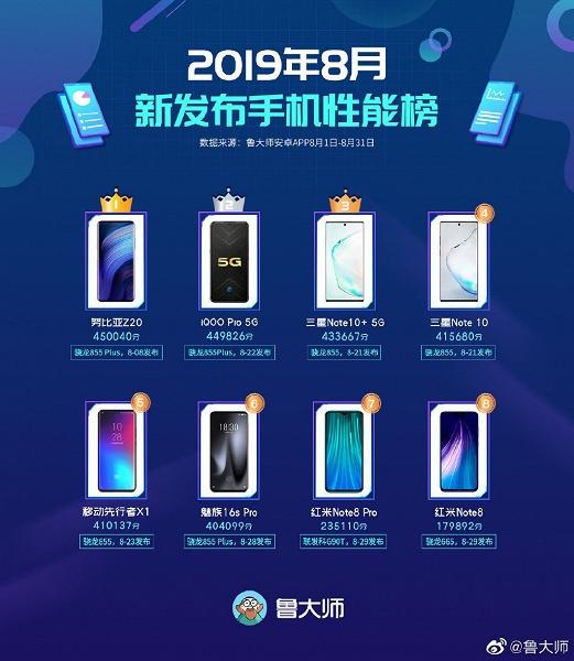 Redmi Note 8 Pro и Redmi Note 8 попали в августовский рейтинг самых производительных новых смартфонов