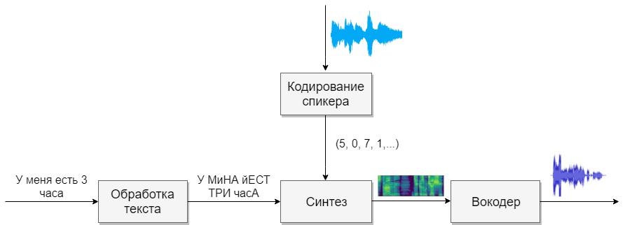 Многоязычный синтез речи с клонированием - 1