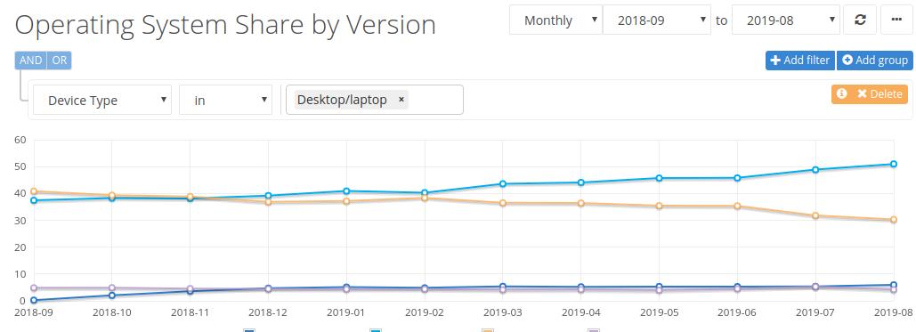В августе 2019 года рыночная доля Windows 10 превысила отметку в 50% - 2