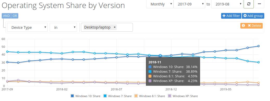 В августе 2019 года рыночная доля Windows 10 превысила отметку в 50% - 4