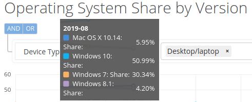В августе 2019 года рыночная доля Windows 10 превысила отметку в 50% - 1