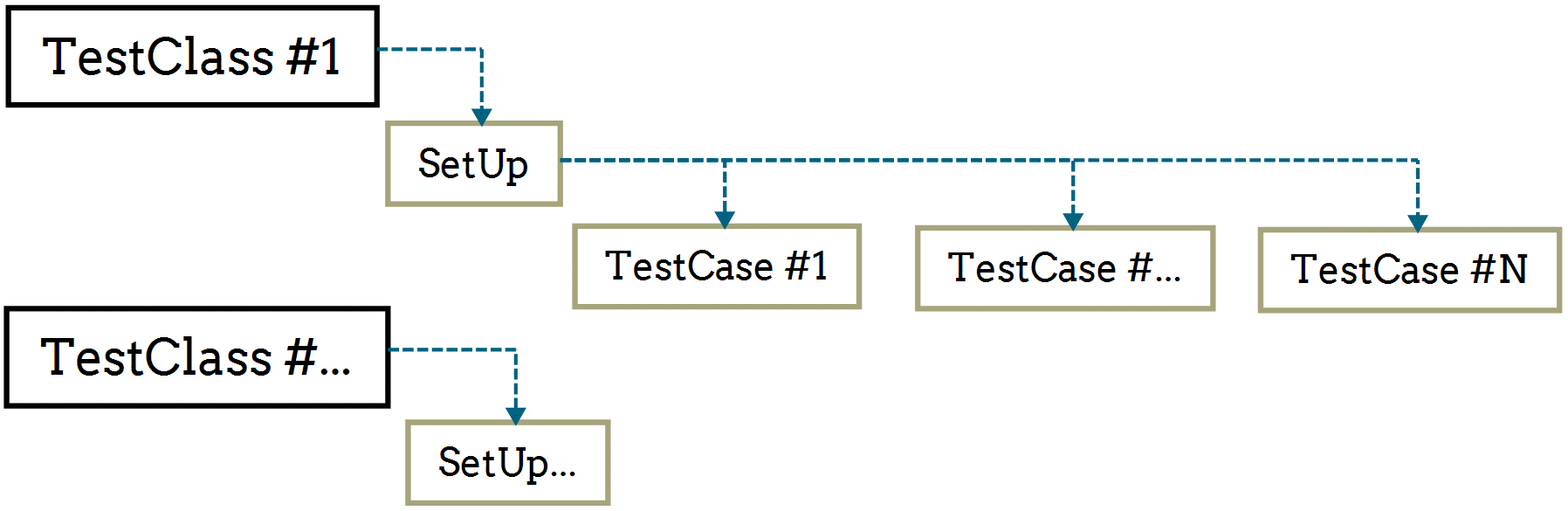 Testing SQL Server code with tSQLt - 5