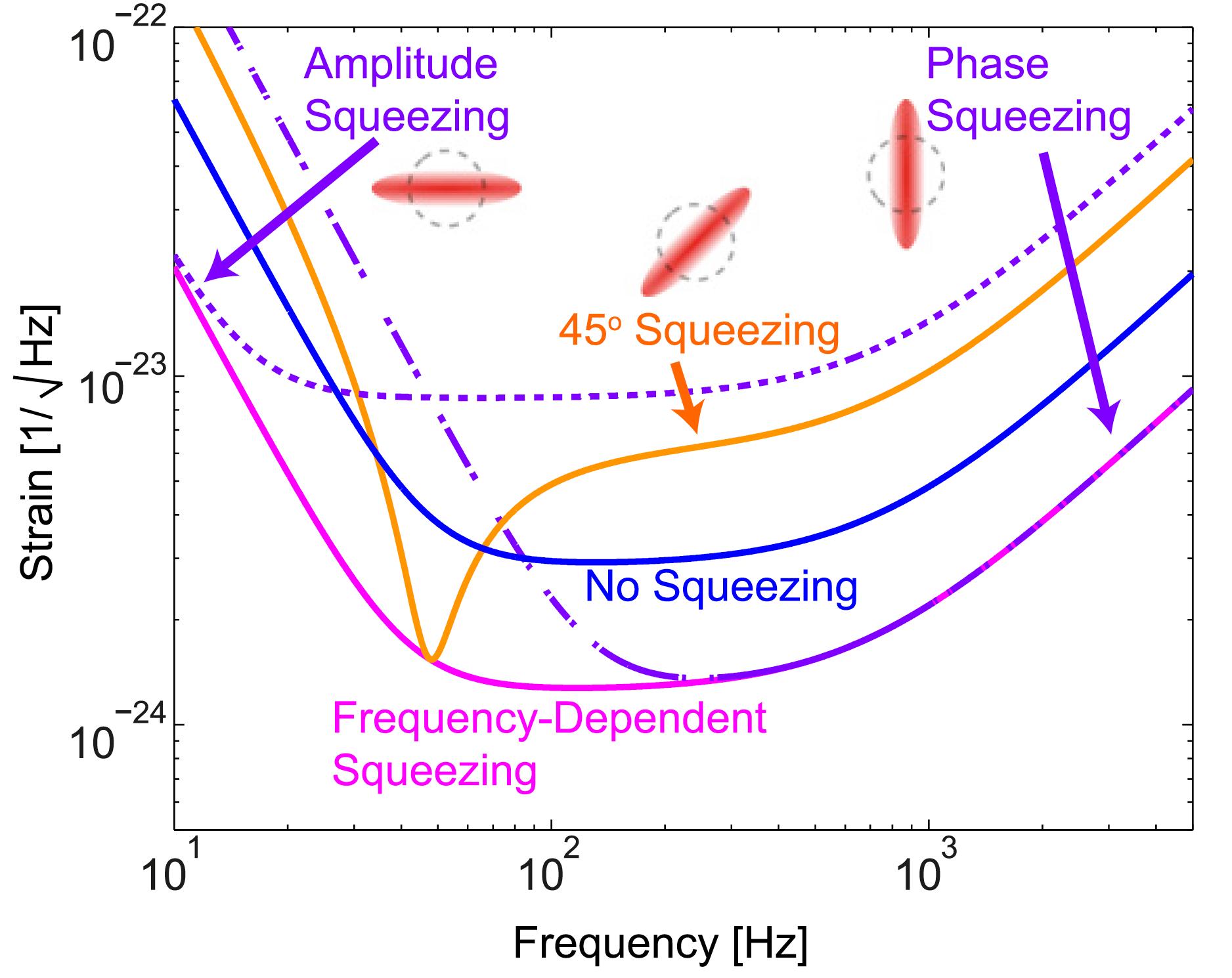 Как квантовая запутанность поможет в детектировании гравитационных волн - 13