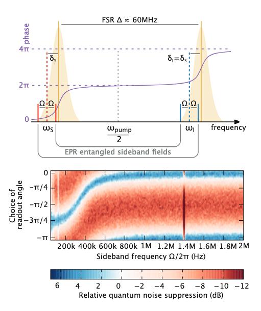 Как квантовая запутанность поможет в детектировании гравитационных волн - 20