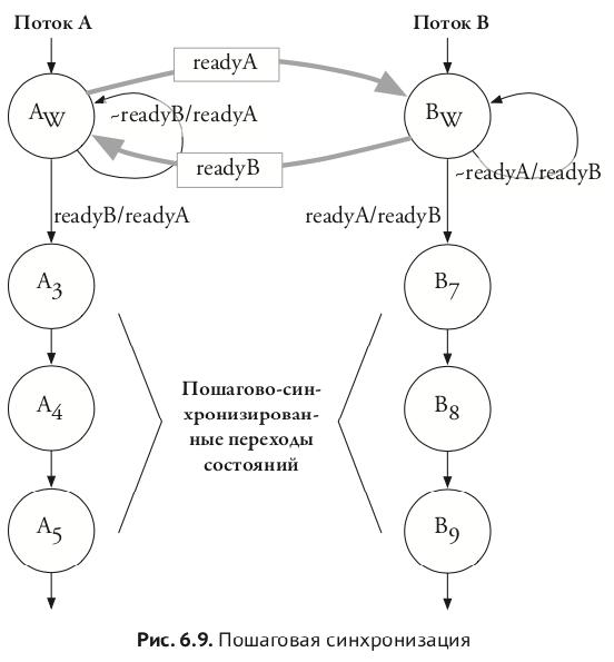 Политкорректность проникает в Россию через книги про проектирование чипов на SystemVerilog для не-начинающих - 19