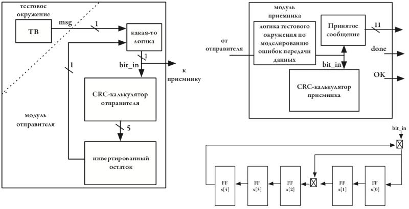Политкорректность проникает в Россию через книги про проектирование чипов на SystemVerilog для не-начинающих - 21