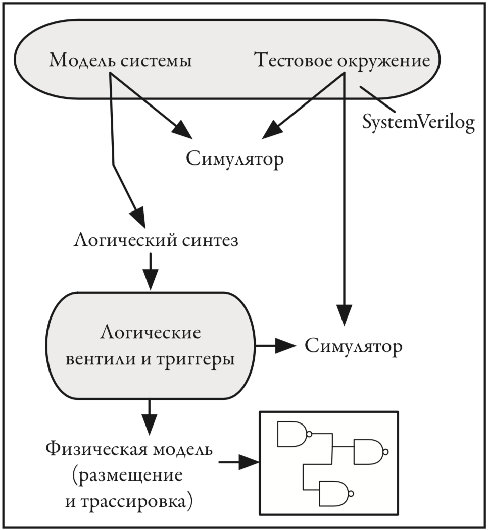 Политкорректность проникает в Россию через книги про проектирование чипов на SystemVerilog для не-начинающих - 4