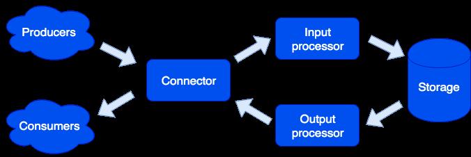 Архитектура и возможности Tarantool Data Grid - 2