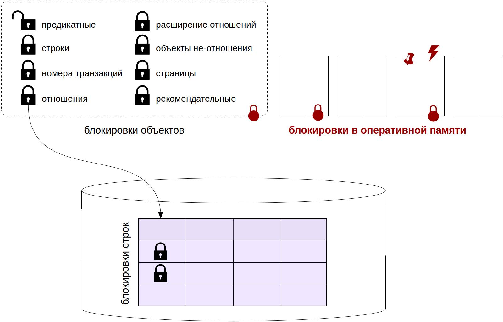 Блокировки в PostgreSQL: 4. Блокировки в памяти - 1