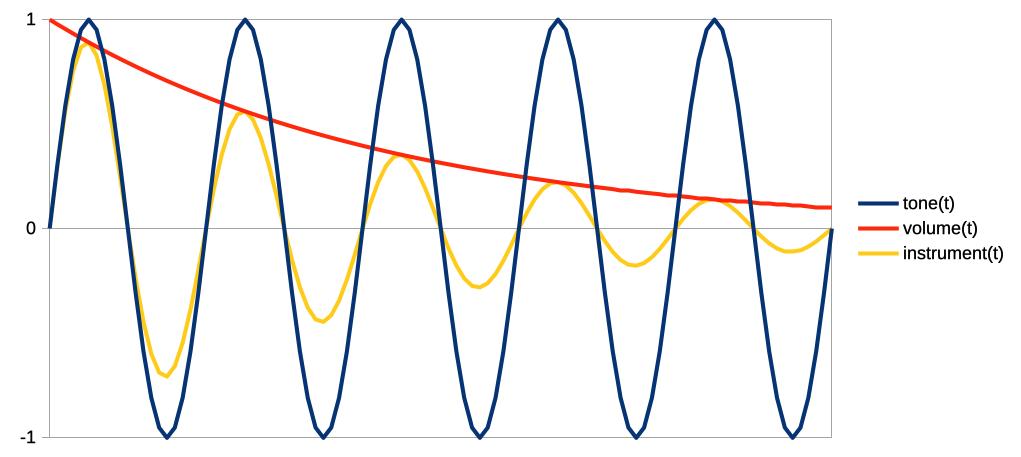 Генерация звука на микроконтроллерах AVR методом волновых таблиц с поддержкой полифонии - 1