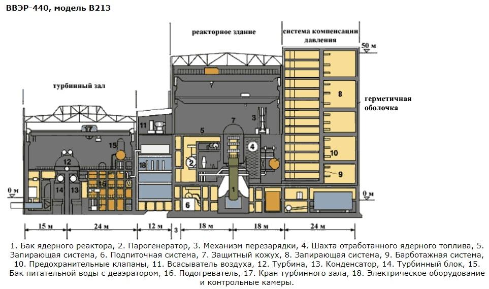 Кольская АЭС или стоя на реакторе - 8