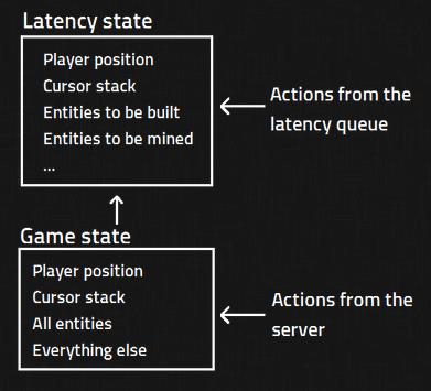 Мегапакет: как разработчикам Factorio удалось решить проблему с мультиплеером на 200 игроков - 3