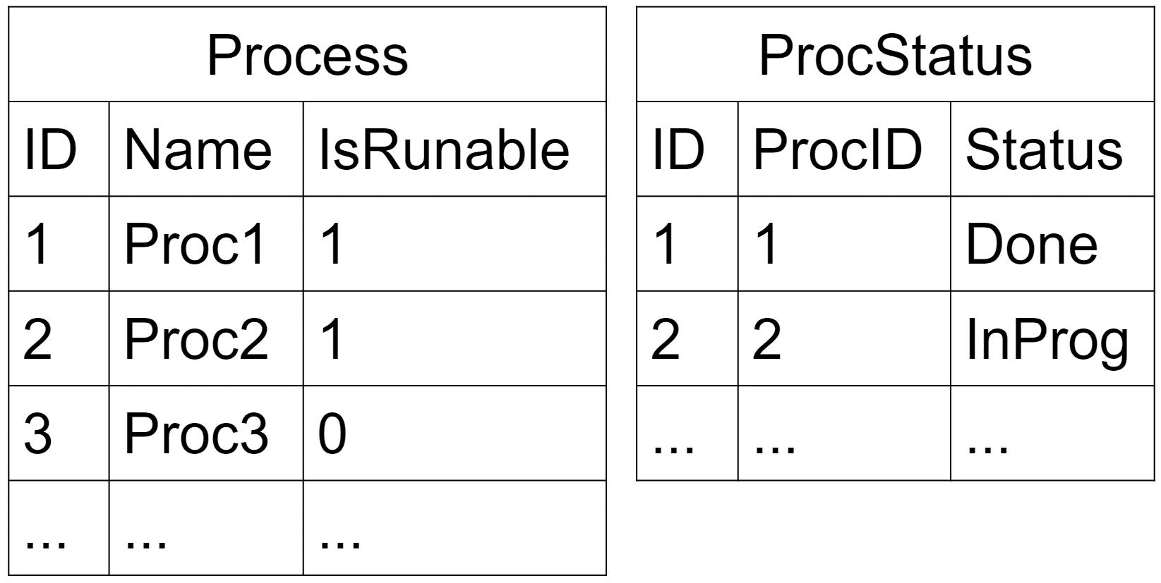 Тестируем SQL Server код с tSQLt - 11