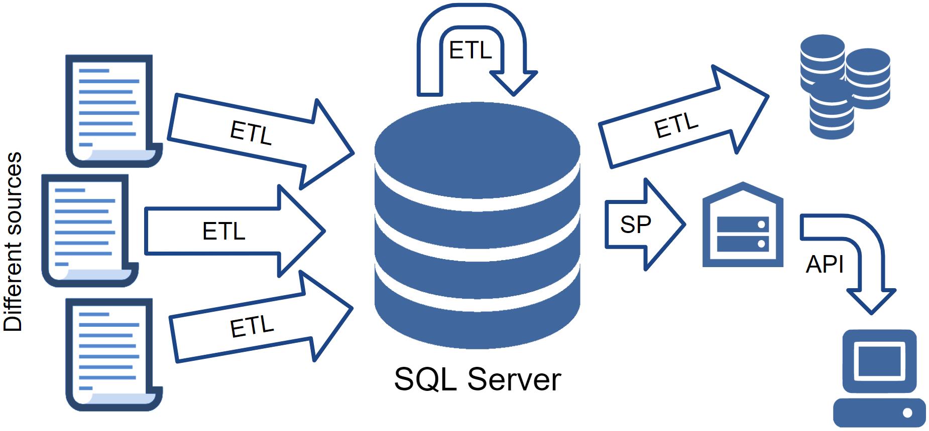 Тестируем SQL Server код с tSQLt - 2