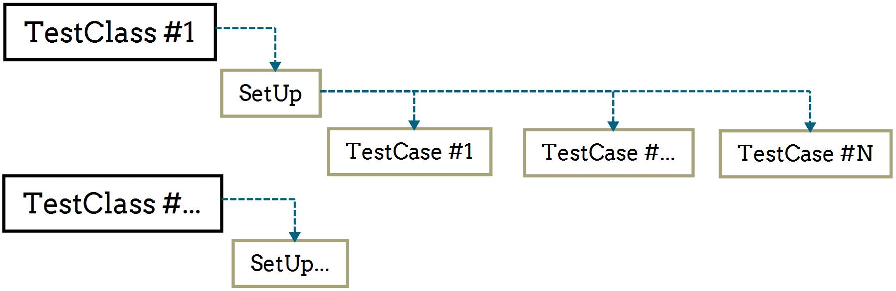 Тестируем SQL Server код с tSQLt - 5