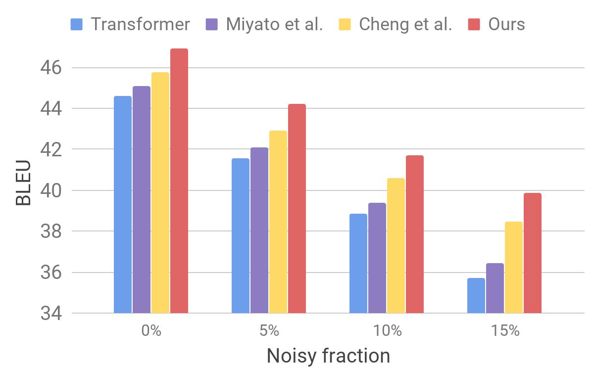Устойчивый нейронный машинный перевод - 4