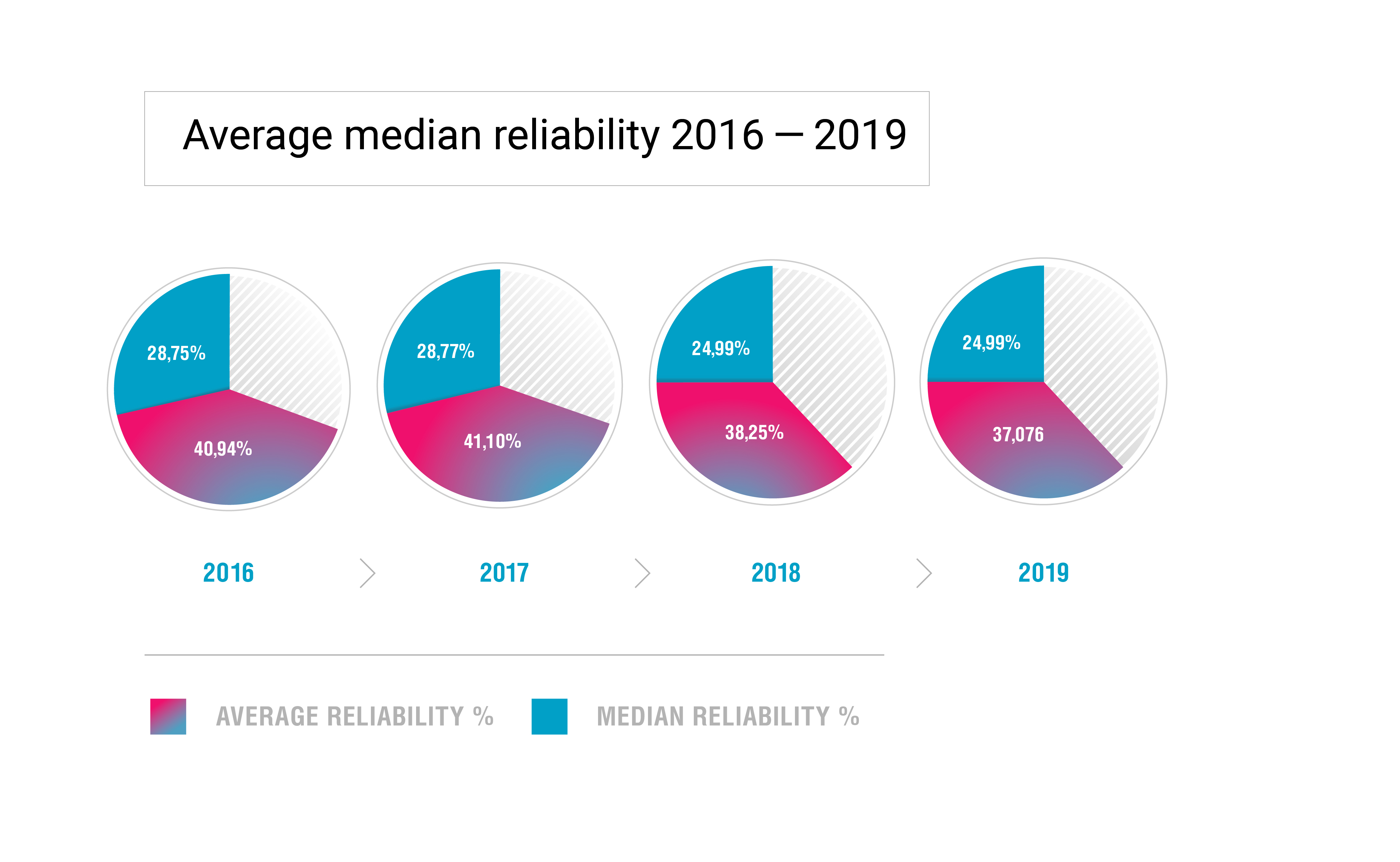 2019 National Internet Segments Reliability Research & Report - 3