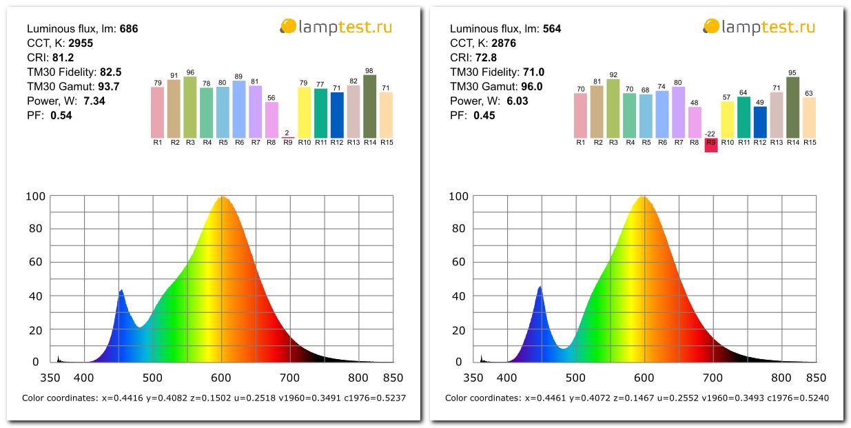 Как изменились LED-лампы Эра в 2019 году - 7