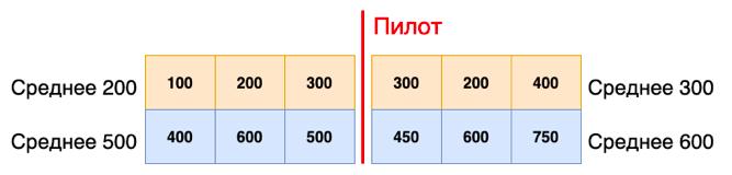 Как проводить A-B-тестирование на 15 000 офлайн-магазинах - 13