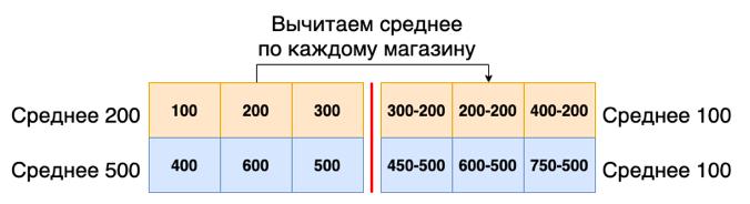 Как проводить A-B-тестирование на 15 000 офлайн-магазинах - 14