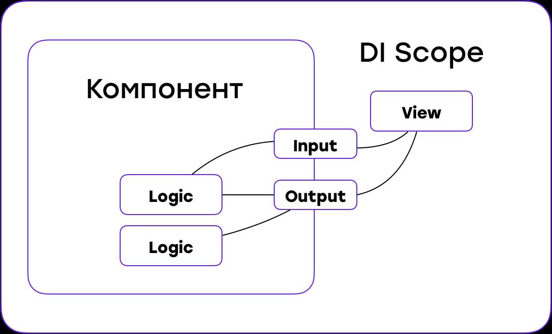 От копипасты к компонентам: переиспользуем код в разных приложениях - 12
