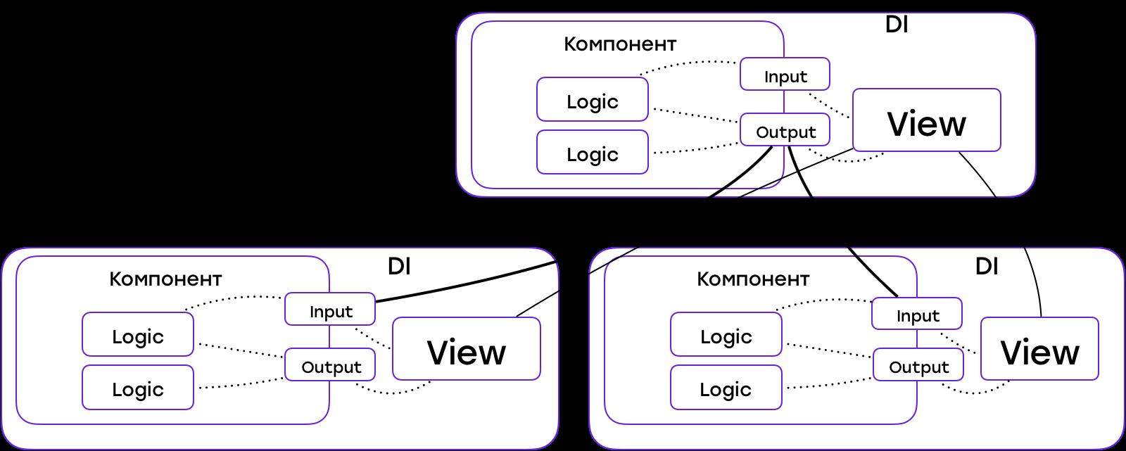 От копипасты к компонентам: переиспользуем код в разных приложениях - 13