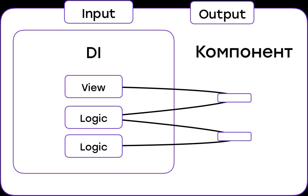 От копипасты к компонентам: переиспользуем код в разных приложениях - 14