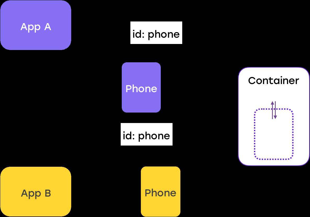 От копипасты к компонентам: переиспользуем код в разных приложениях - 16