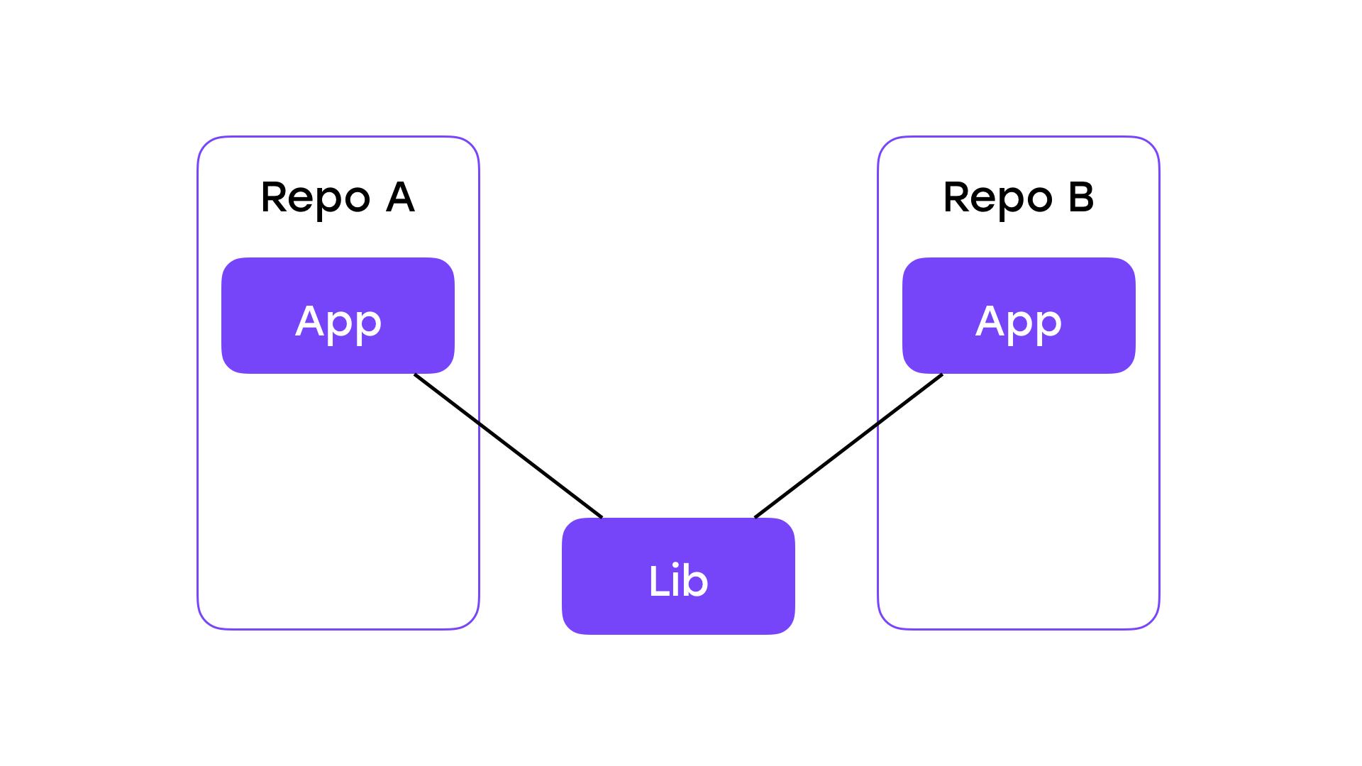 От копипасты к компонентам: переиспользуем код в разных приложениях - 5